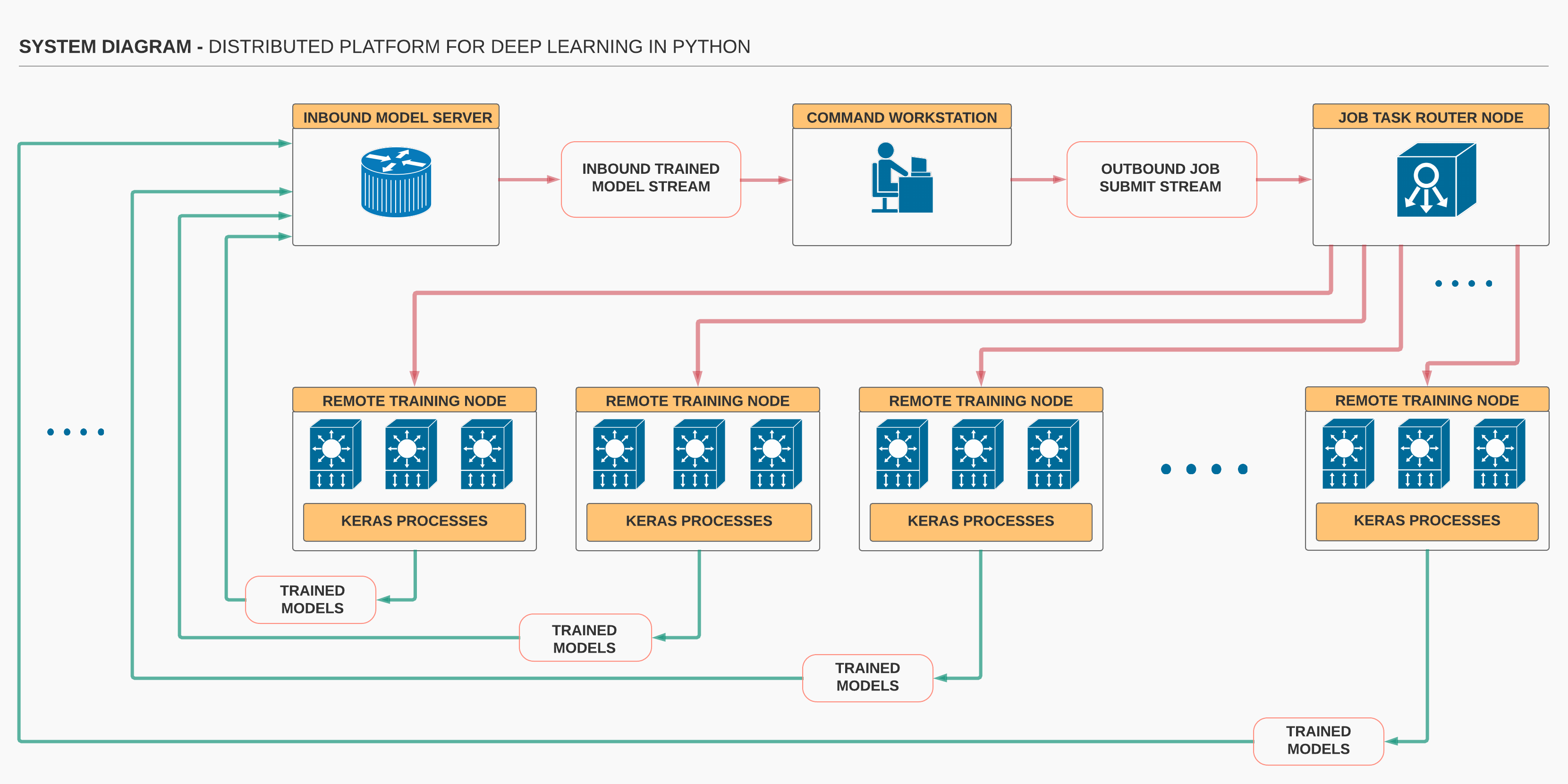 Distributed Software Platform for Deep Learning in Python